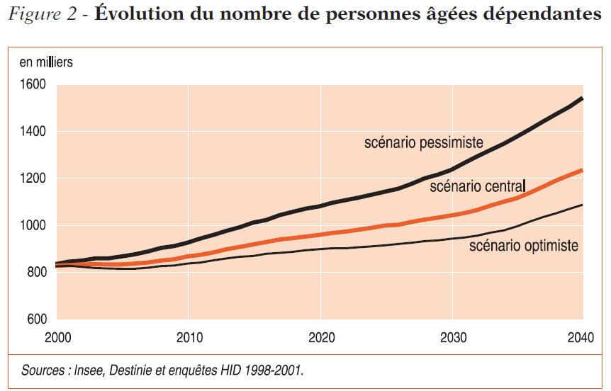 evolution du nombre de personnes agees dependantes