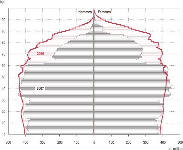 ehpad-pyramides-ages