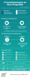 Infographie Investissement Nue Propriété